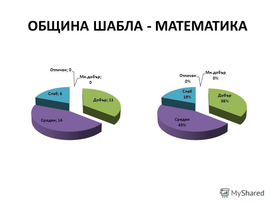 ОБЩИНА ШАБЛА - МАТЕМАТИКА