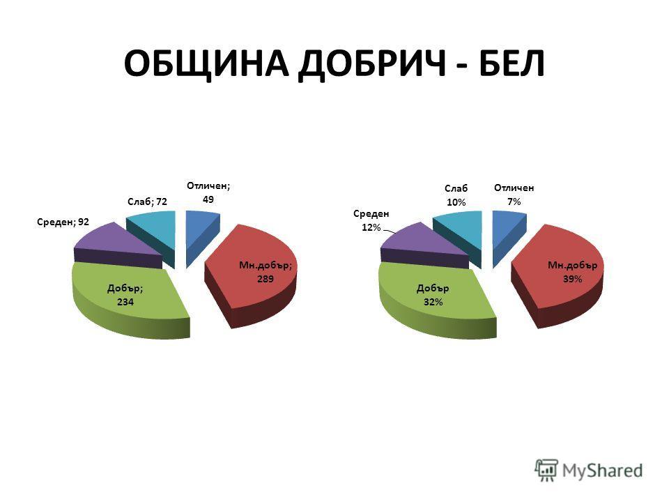 ОБЩИНА ДОБРИЧ - БЕЛ