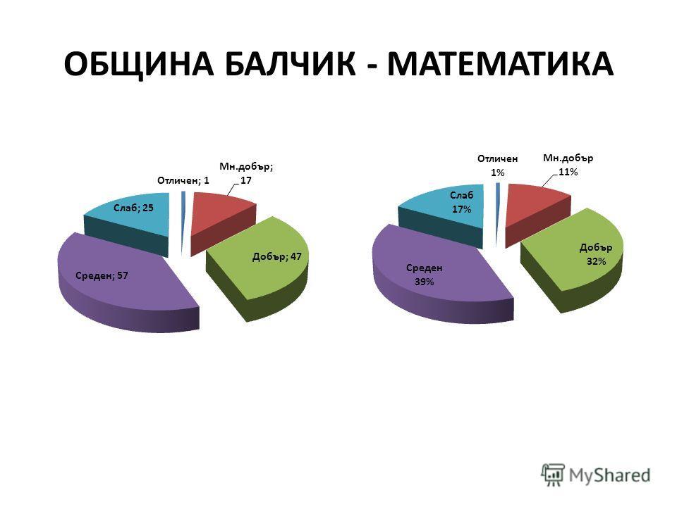 ОБЩИНА БАЛЧИК - МАТЕМАТИКА