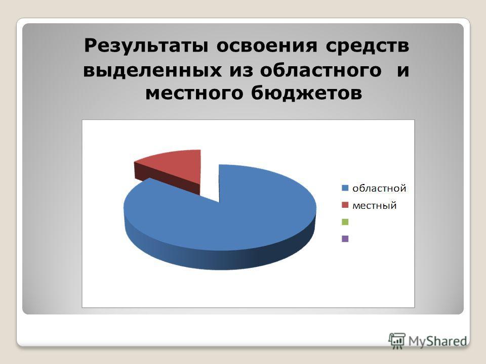 Результаты освоения средств выделенных из областного и местного бюджетов