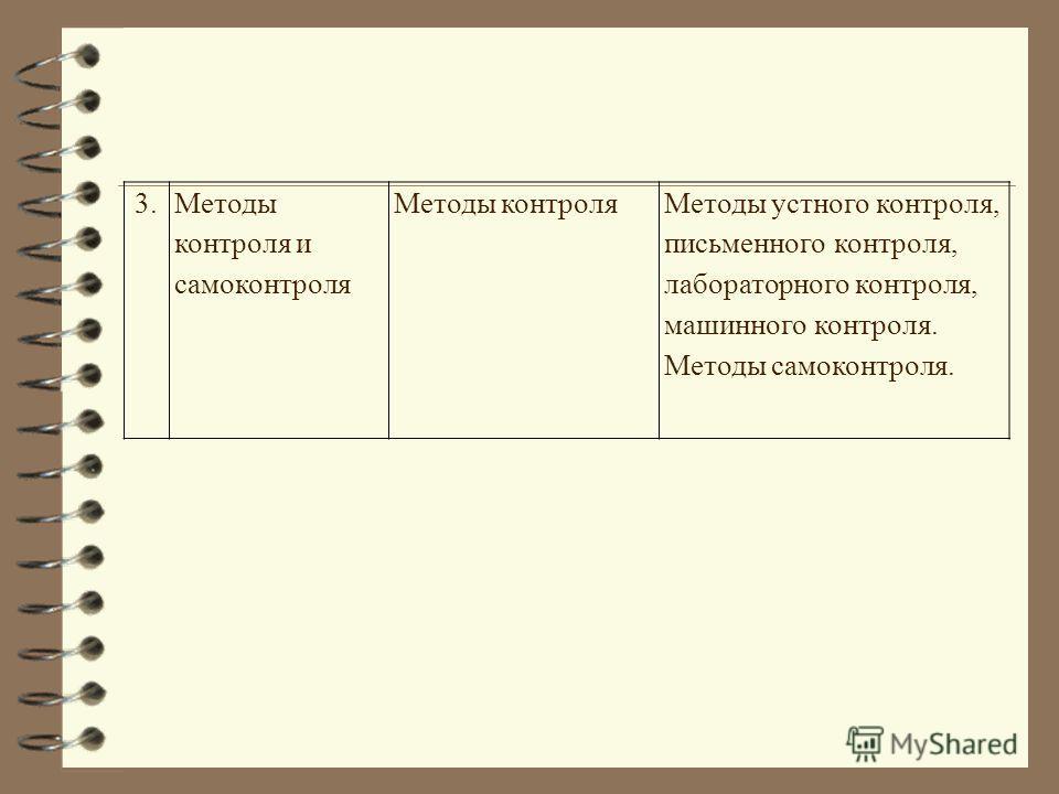 3.Методы контроля и самоконтроля Методы контроляМетоды устного контроля, письменного контроля, лабораторного контроля, машинного контроля. Методы самоконтроля.