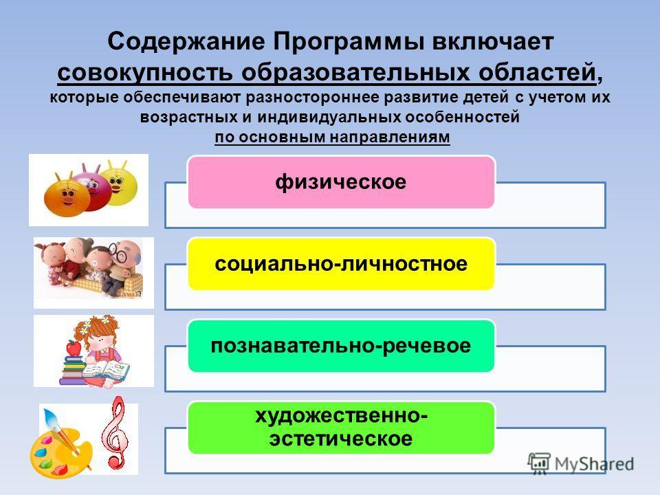 Содержание Программы включает совокупность образовательных областей, которые обеспечивают разностороннее развитие детей с учетом их возрастных и индивидуальных особенностей по основным направлениям физическоесоциально-личностноепознавательно-речевое