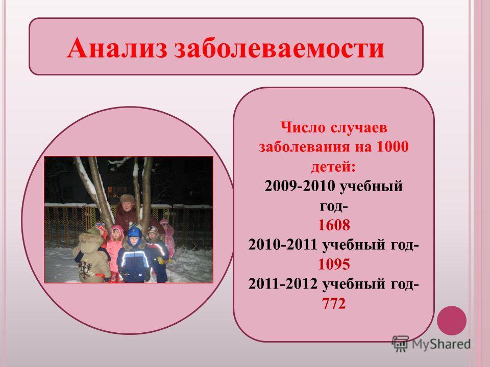 Анализ заболеваемости Число случаев заболевания на 1000 детей: 2009-2010 учебный год- 1608 2010-2011 учебный год- 1095 2011-2012 учебный год- 772