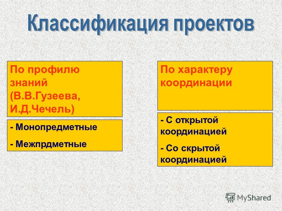 По профилю знаний (В.В.Гузеева, И.Д.Чечель) - Монопредметные - Межпрдметные По характеру координации - С открытой координацией - Со скрытой координацией