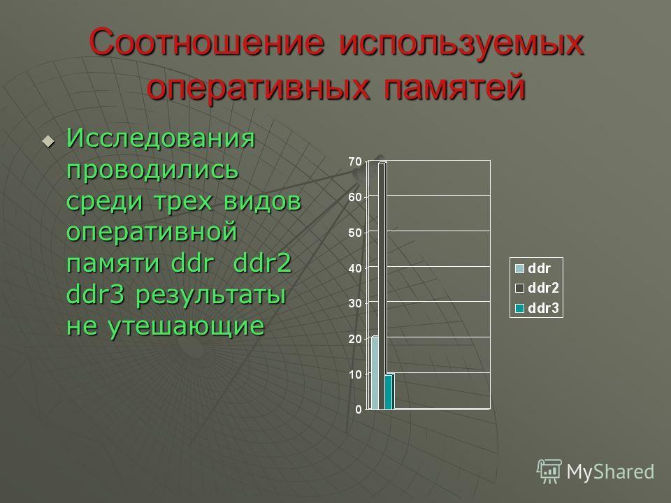 Соотношение используемых оперативных памятей Исследования проводились среди трех видов оперативной памяти ddr ddr2 ddr3 результаты не утешающие Исследования проводились среди трех видов оперативной памяти ddr ddr2 ddr3 результаты не утешающие