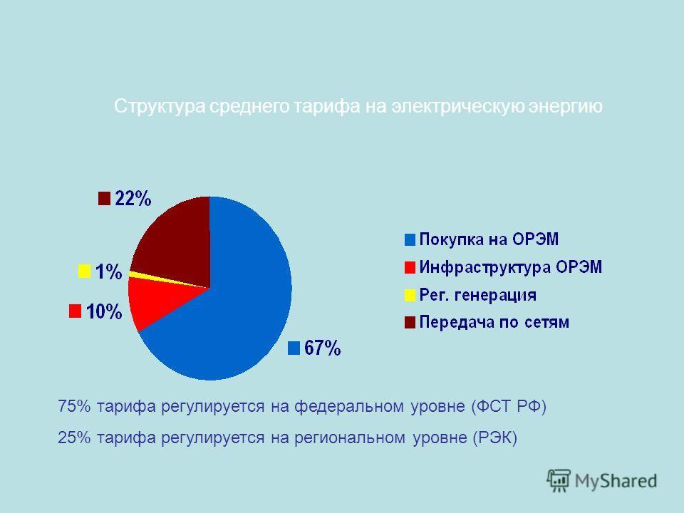Структура среднего тарифа на электрическую энергию 75% тарифа регулируется на федеральном уровне (ФСТ РФ) 25% тарифа регулируется на региональном уровне (РЭК)