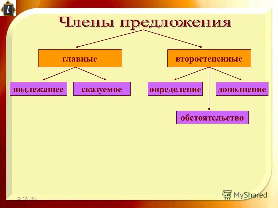 08.12.20132 второстепенныеглавные подлежащеесказуемое определение дополнение обстоятельство