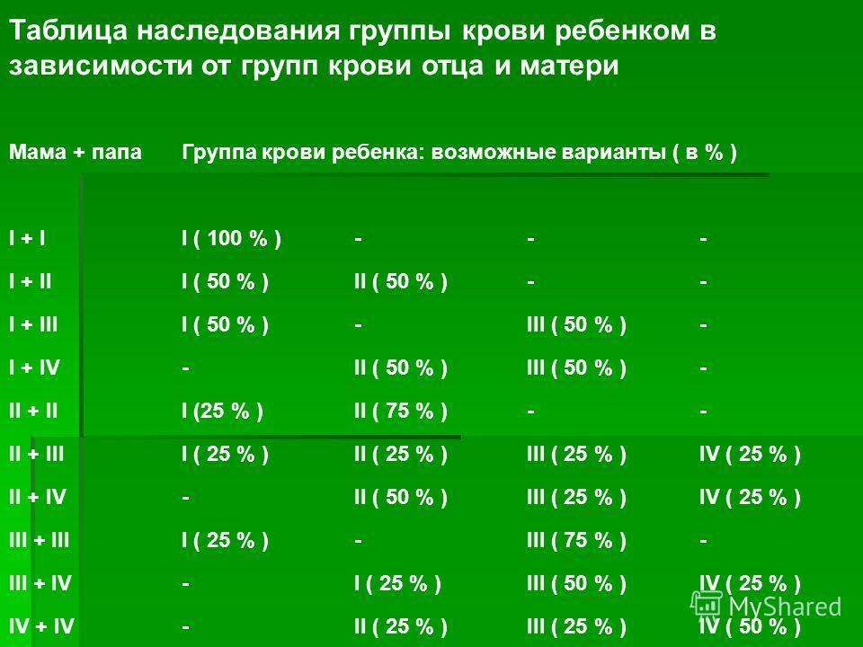 Таблица наследования группы крови ребенком в зависимости от групп крови отца и матери Мама + папаГруппа крови ребенка: возможные варианты ( в % ) I + II ( 100 % )--- I + III ( 50 % )II ( 50 % )-- I + IIII ( 50 % )-III ( 50 % )- I + IV-II ( 50 % )III