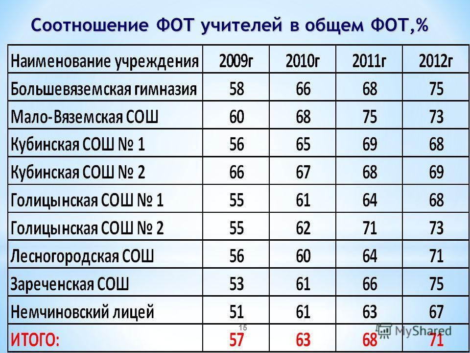 Соотношение ФОТ учителей в общем ФОТ,% 15