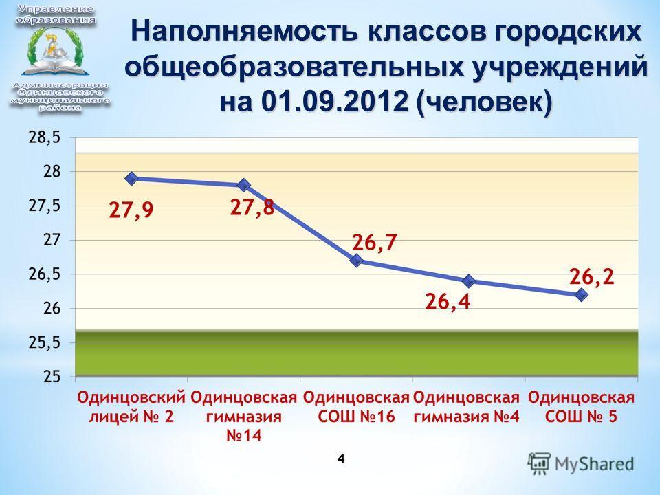 4 Наполняемость классов городских общеобразовательных учреждений на 01.09.2012 (человек)