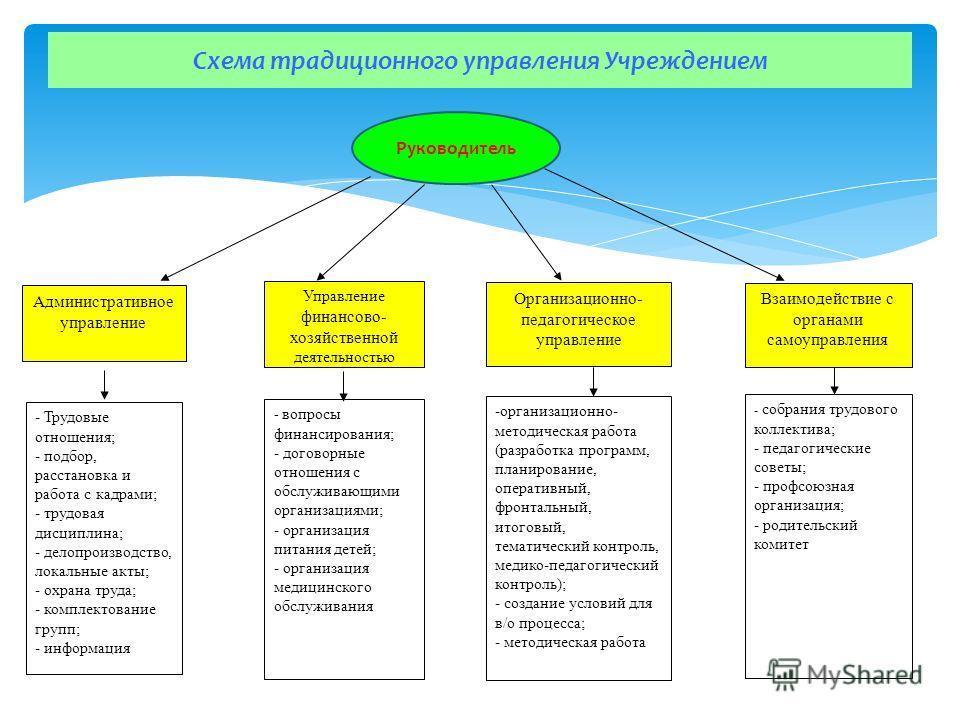 Схема традиционного управления Учреждением -организационно- методическая работа (разработка программ, планирование, оперативный, фронтальный, итоговый, тематический контроль, медико-педагогический контроль); - создание условий для в/о процесса; - мет