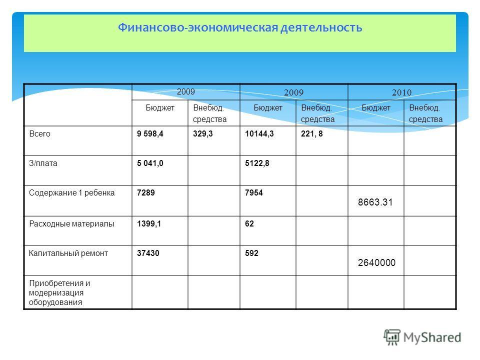 Финансово-экономическая деятельность 2009 2010 БюджетВнебюд. средства БюджетВнебюд. средства БюджетВнебюд. средства Всего9 598,4329,310144,3221, 8 З/плата5 041,05122,8 Содержание 1 ребенка72897954 8663.31 Расходные материалы1399,162 Капитальный ремон