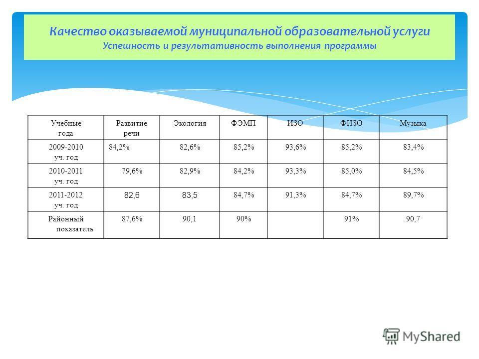 Качество оказываемой муниципальной образовательной услуги Успешность и результативность выполнения программы Учебные года Развитие речи ЭкологияФЭМПИЗОФИЗОМузыка 2009-2010 уч. год 84,2%82,6%85,2%93,6%85,2%83,4% 2010-2011 уч. год 79,6%82,9%84,2%93,3%8