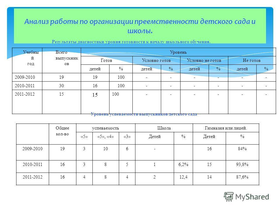 Анализ работы по организации преемственности детского сада и школы. Общее кол-во успеваемостьШколаГимназия или лицей. «5»«5», «4»«3»Детей% % 2009-2010193106-1684% 2010-20111638516,2%1593,8% 2011-201216484212,41487,6% Результаты диагностики уровня гот