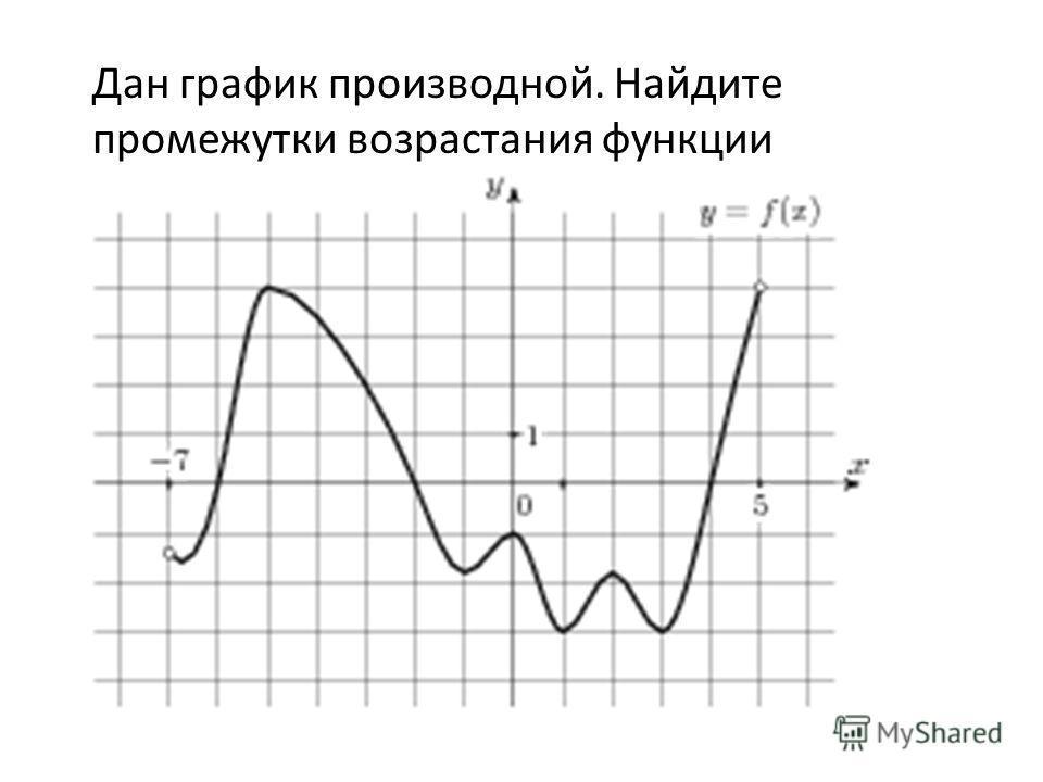 Дан график производной. Найдите промежутки возрастания функции