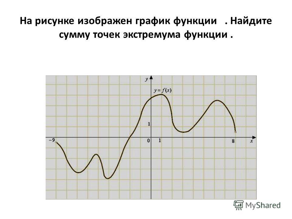 На рисунке изображен график функции. Найдите сумму точек экстремума функции.