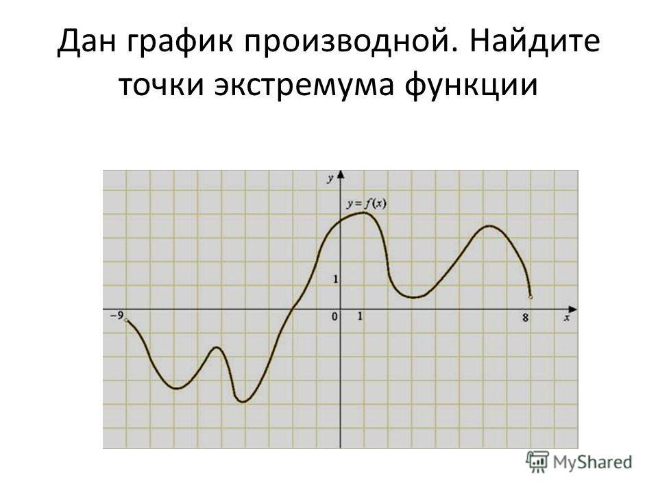 Дан график производной. Найдите точки экстремума функции