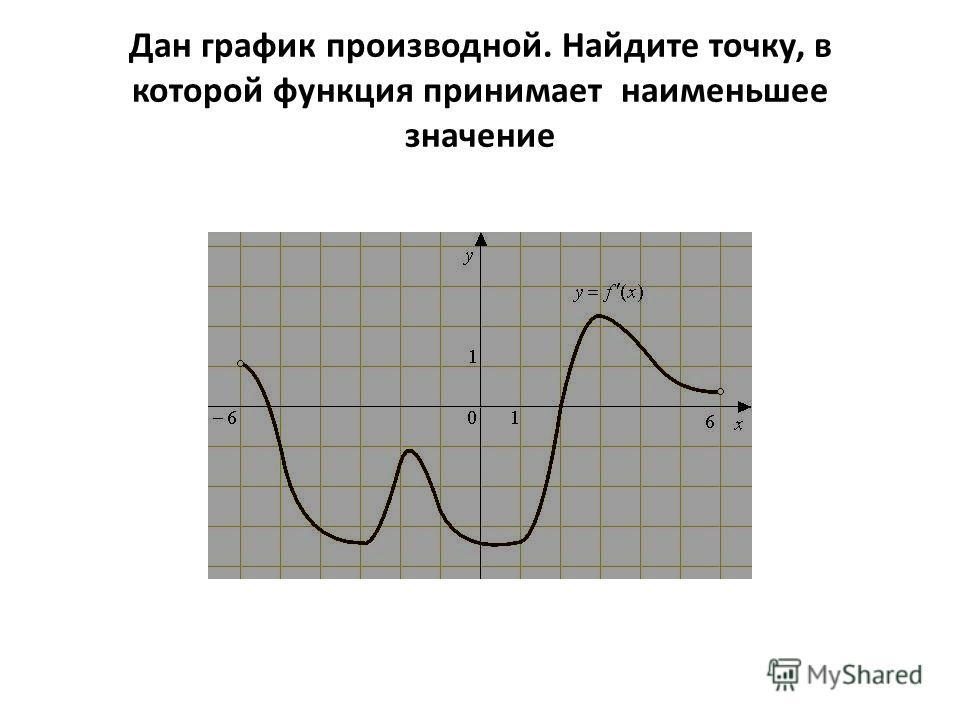 Дан график производной. Найдите точку, в которой функция принимает наименьшее значение