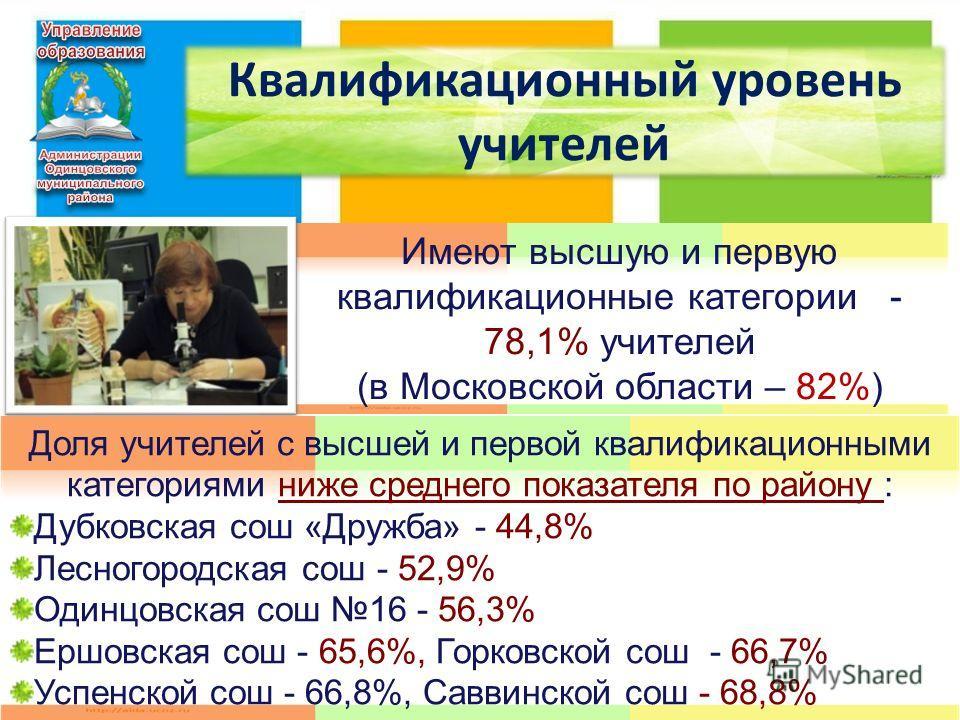 2 Квалификационный уровень учителей Имеют высшую и первую квалификационные категории - 78,1% учителей (в Московской области – 82%) Доля учителей с высшей и первой квалификационными категориями ниже среднего показателя по району : Дубковская сош «Друж