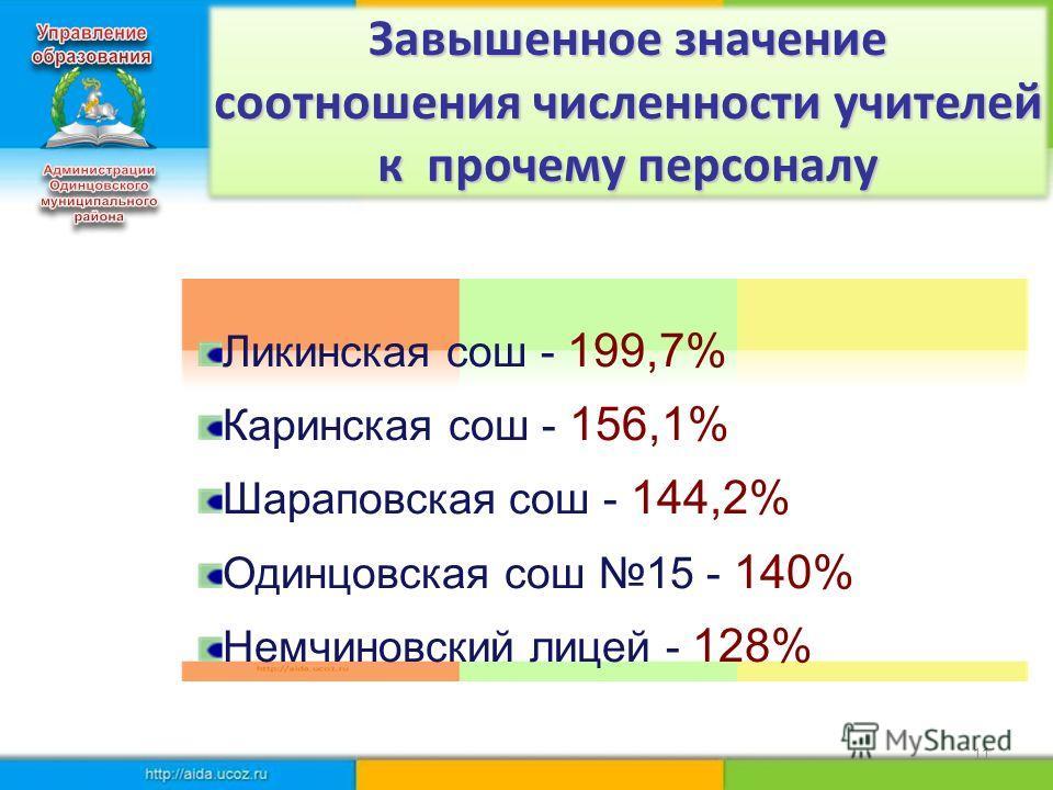Завышенное значение соотношения численности учителей к прочему персоналу Ликинская сош - 199,7% Каринская сош - 156,1% Шараповская сош - 144,2% Одинцовская сош 15 - 140% Немчиновский лицей - 128% 11