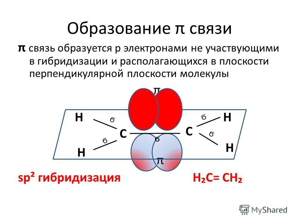 Образование π связи Н Н Н Н С С Ϭ Ϭ Ϭ Ϭ Ϭ π связь образуется р электронами не участвующими в гибридизации и располагающихся в плоскости перпендикулярной плоскости молекулы π π sp² гибридизация НС= СН