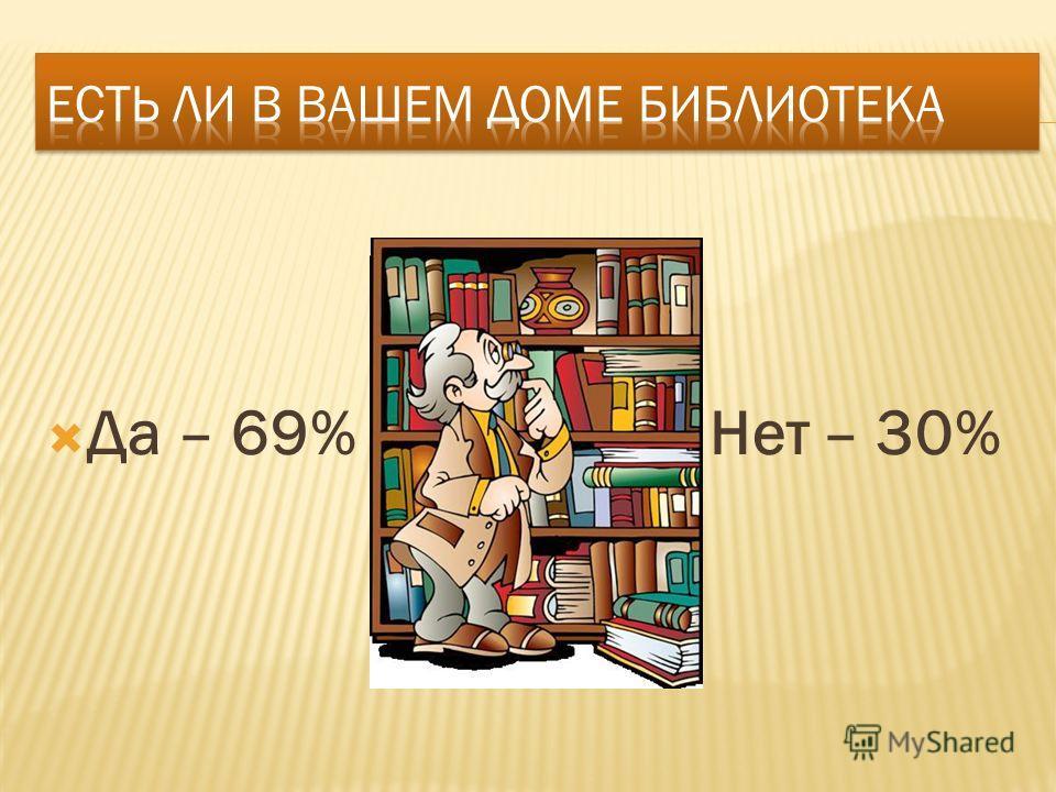 Да – 69% Нет – 30%