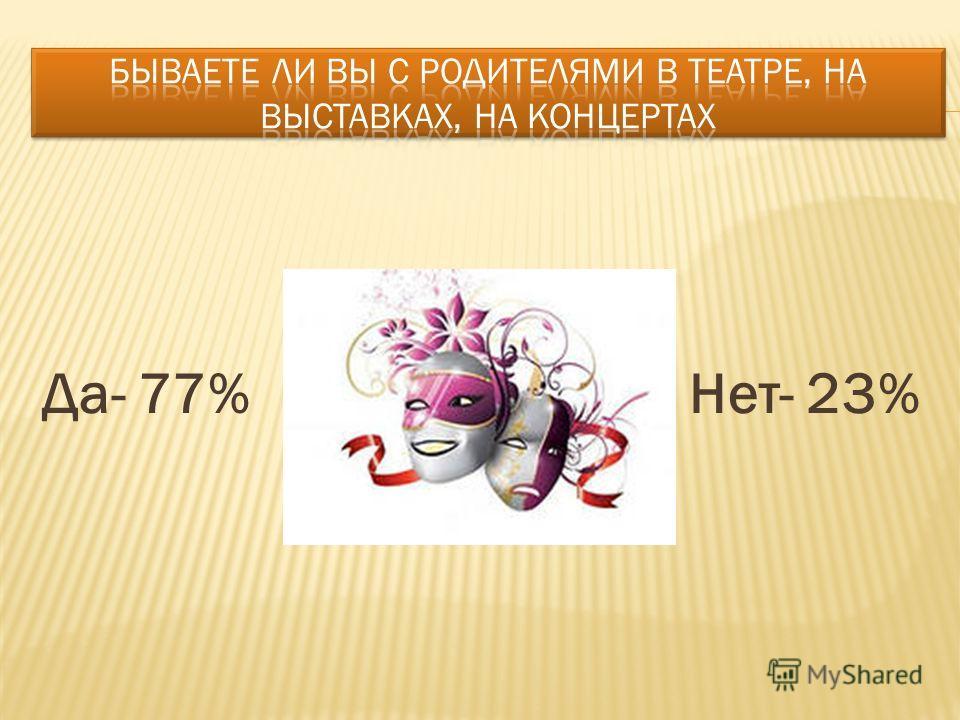 Да- 77% Нет- 23%