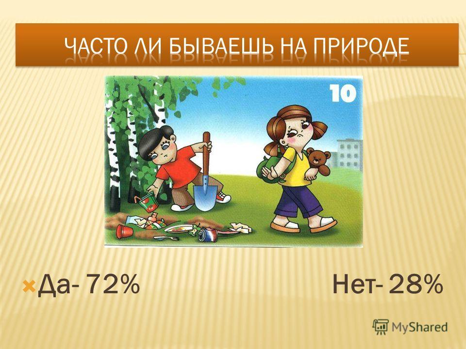 Да- 72% Нет- 28%