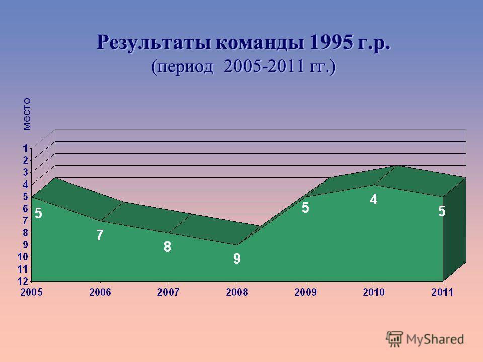 Результаты команды 1995 г.р. (период 2005-2011 гг.) место