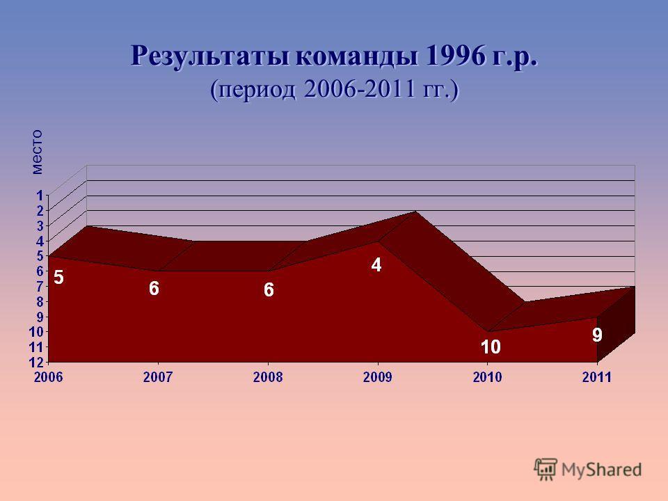 Результаты команды 1996 г.р. (период 2006-2011 гг.) место
