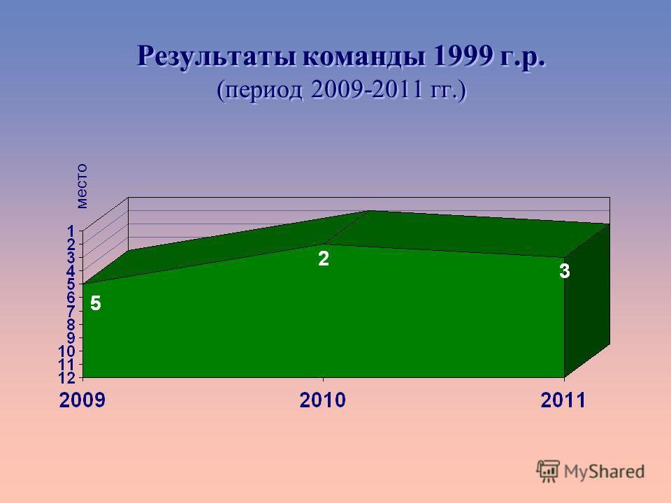 Результаты команды 1999 г.р. (период 2009-2011 гг.) место