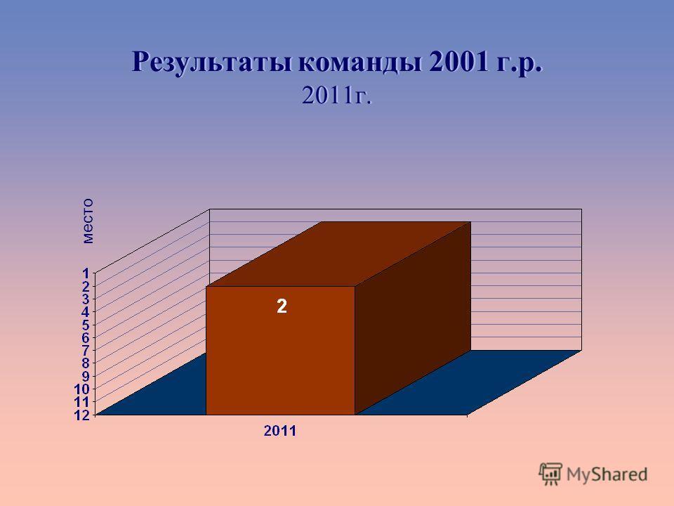 Результаты команды 2001 г.р. 2011г. место