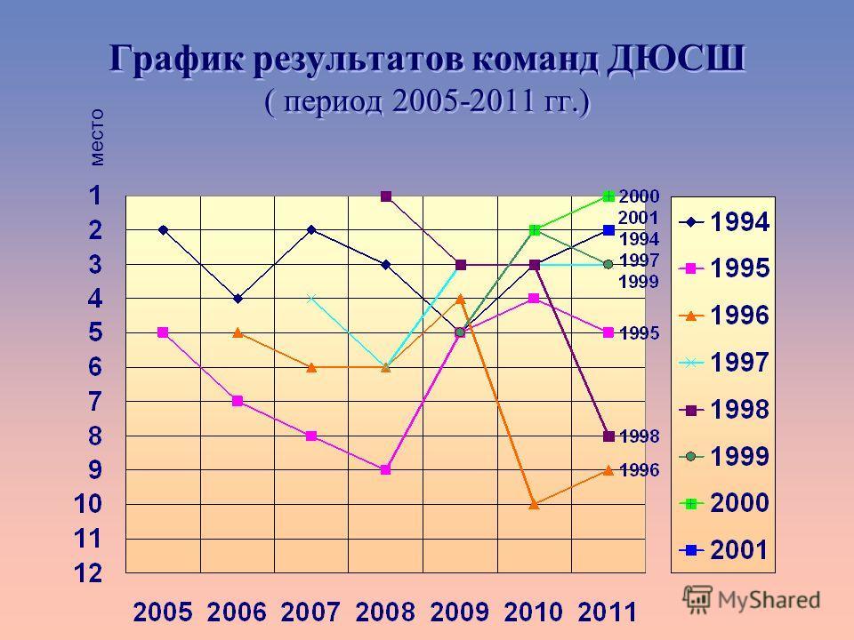 График результатов команд ДЮСШ ( период 2005-2011 гг.) место