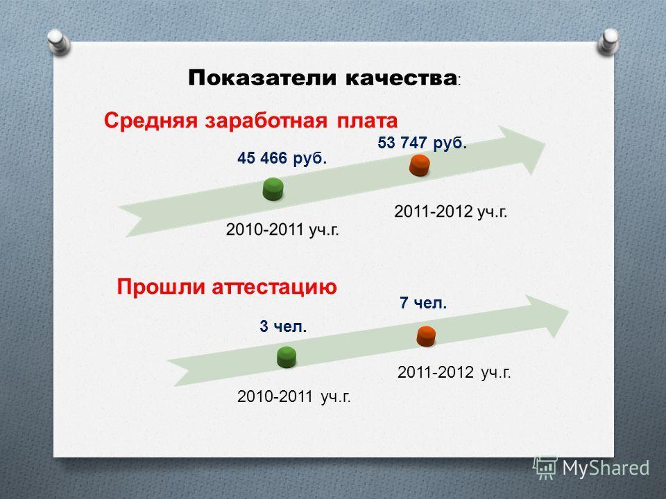 Показатели качества : Средняя заработная плата Прошли аттестацию 2010-2011 уч. г. 2011-2012 уч. г. 45 466 руб. 53 747 руб. 3 чел. 7 чел.