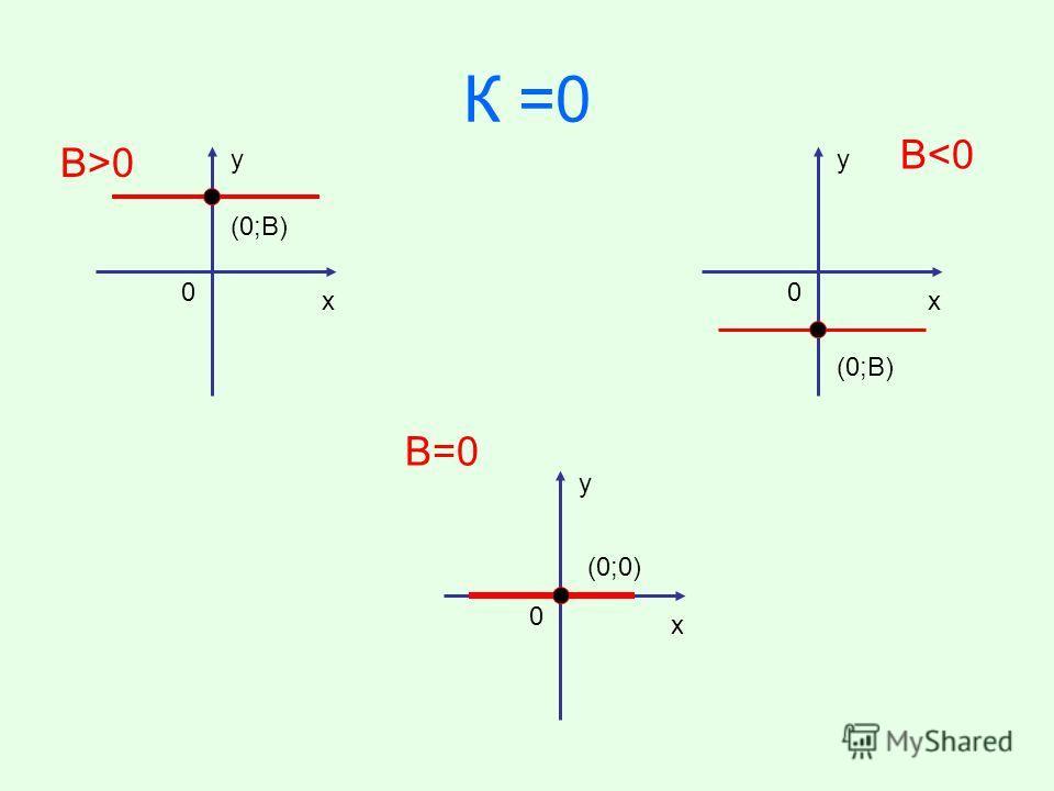 К =0 у х 0 (0;В) В>0В>0 у х 0 В