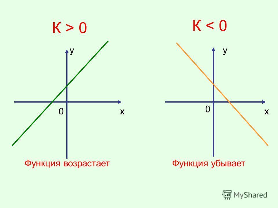 К > 0 К < 0 у х у х Функция возрастаетФункция убывает 0 0