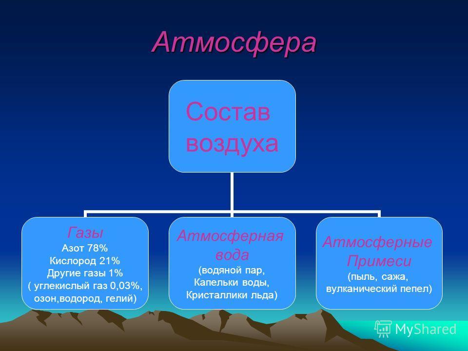 Атмосфера (от греч. Atmos – пар) воздушная оболочка земного шара, вращающаяся с Землей как одно целое.
