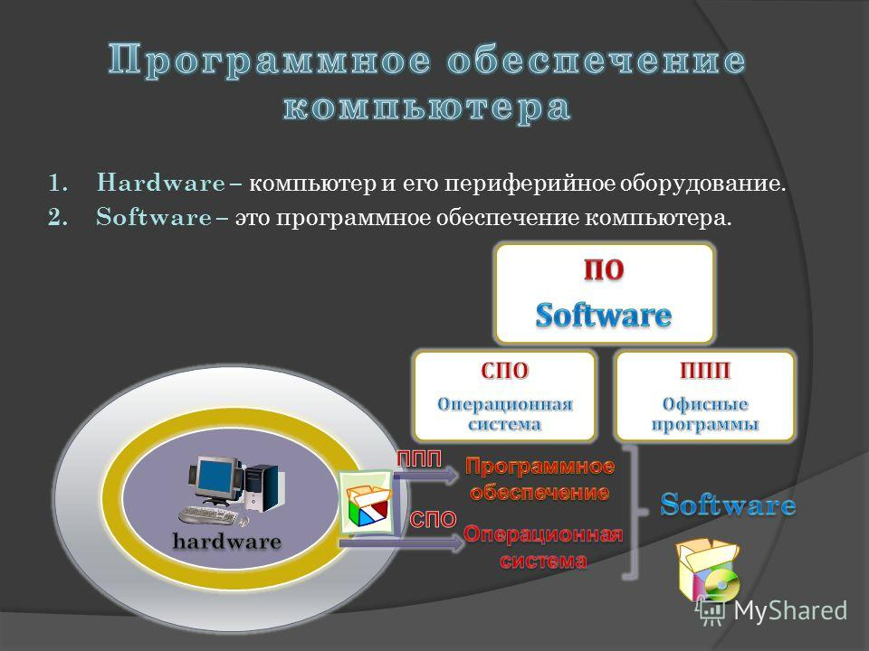 1. Hardware – к омпьютер и его периферийное оборудование. 2. Software – это программное обеспечение компьютера.