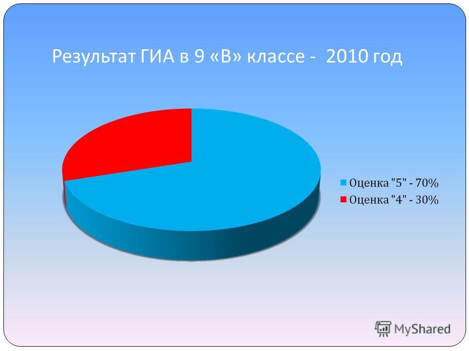 Результат ГИА в 9 « В » классе - 2010 год