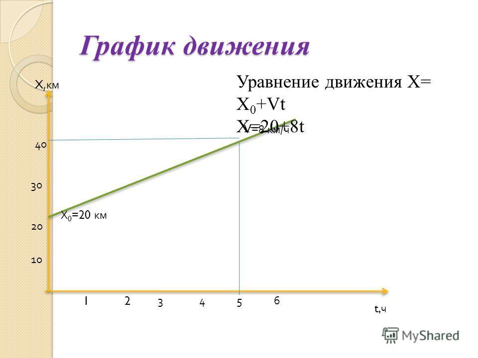 График движения t, ч X, км 123456 10 20 30 40 X 0 =20 км V=8 км / ч Уравнение движения X= X 0 +Vt X=20+8t
