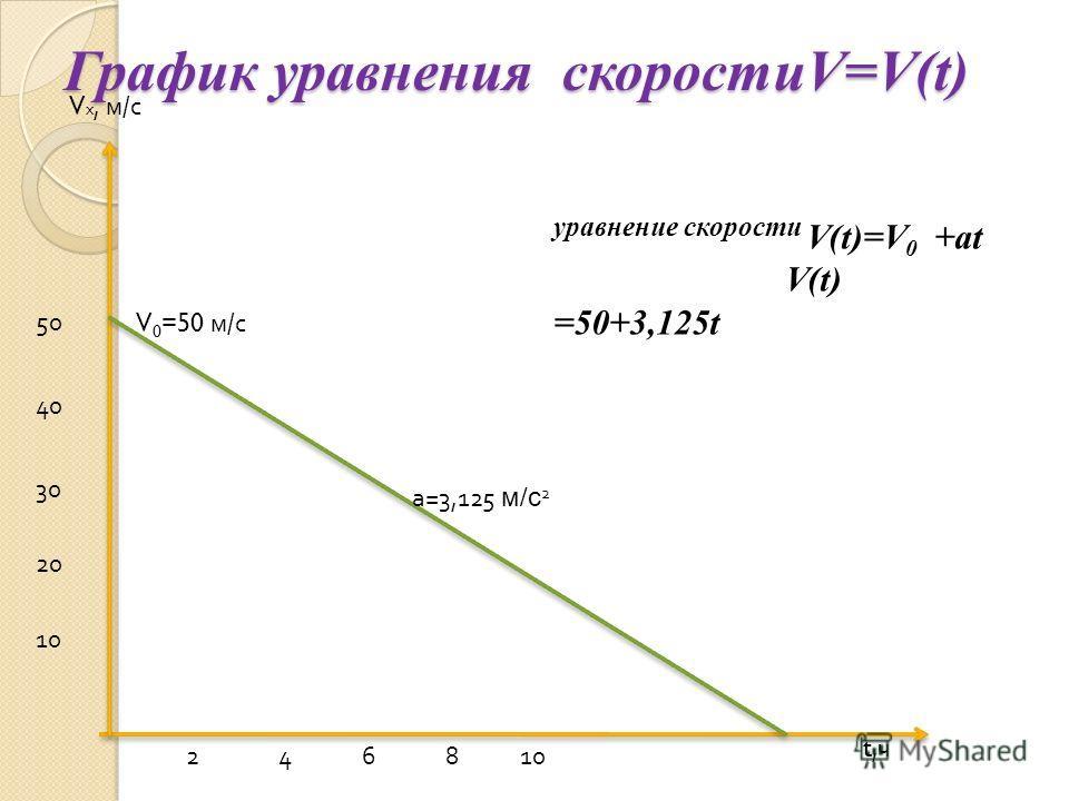 График уравнения скоростиV=V(t) t,чt,ч V х, м / с 246810 20 30 40 50 V 0 =50 м / с а =3,125 м / с 2 уравнение скорости V(t)=V 0 +аt V(t) =50+3,125t