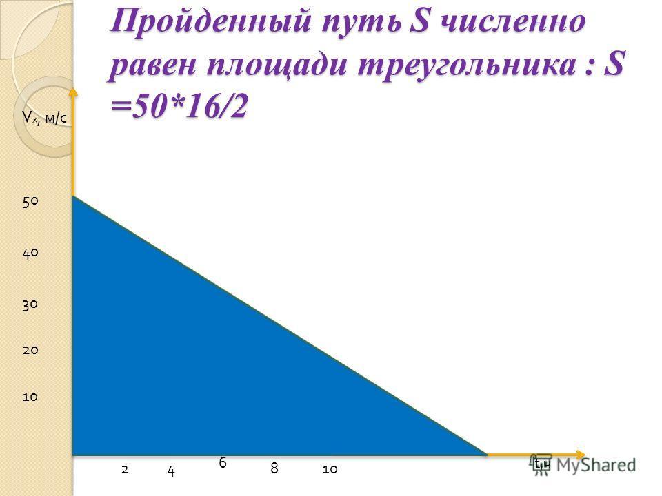 Пройденный путь S численно равен площади треугольника : S =50*16/2 t,чt,ч V х, м / с 24 6 810 20 30 40 50