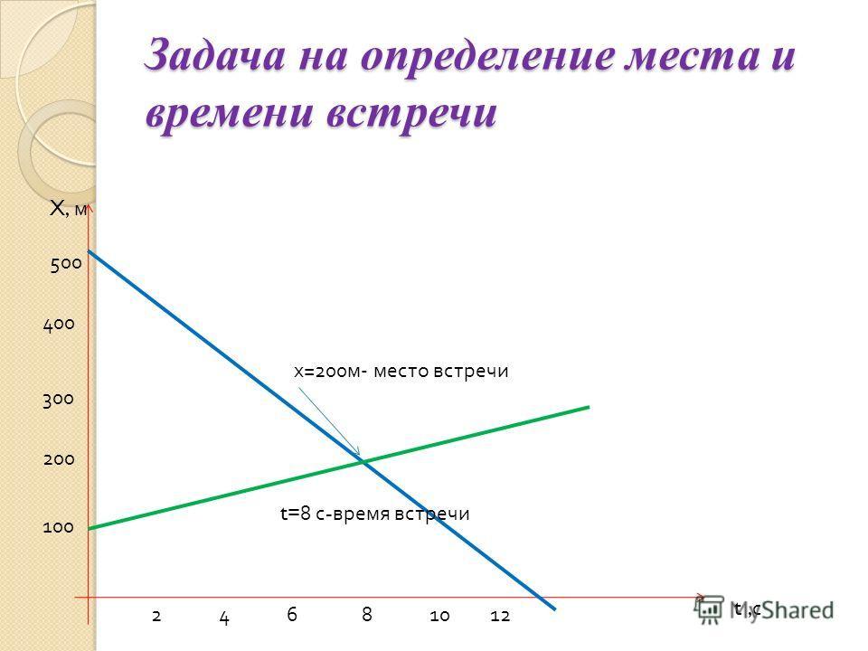 Задача на определение места и времени встречи t, с X, м 100 200 300 400 500 24681012 х =200 м - место встречи t=8 с - время встречи
