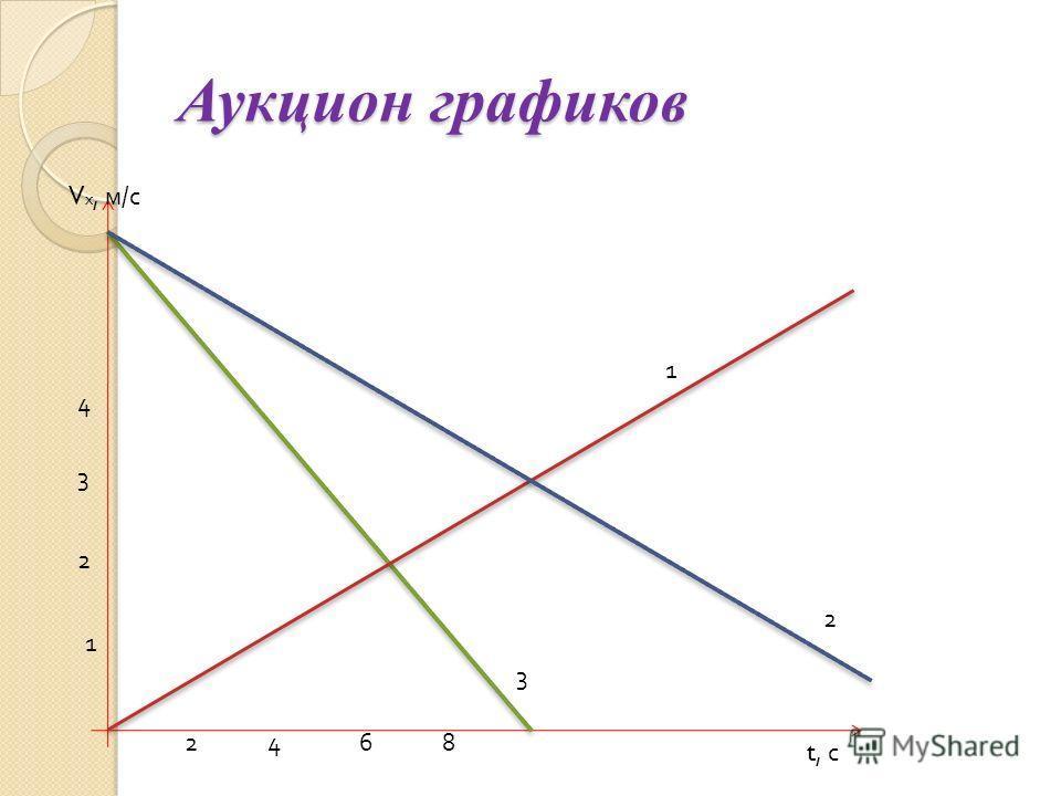 Аукцион графиков 1 V х, м / с 2 3 4 2468 t, с 3 1 2