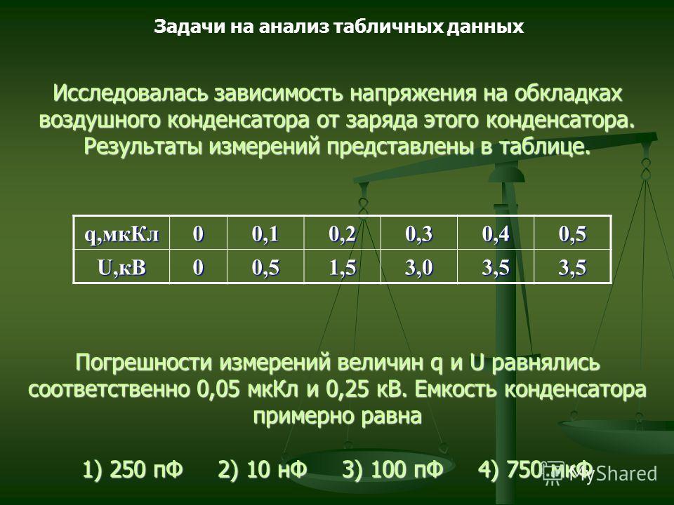 Исследовалась зависимость напряжения на обкладках воздушного конденсатора от заряда этого конденсатора. Результаты измерений представлены в таблице. Погрешности измерений величин q и U равнялись соответственно 0,05 мкКл и 0,25 кВ. Емкость конденсатор