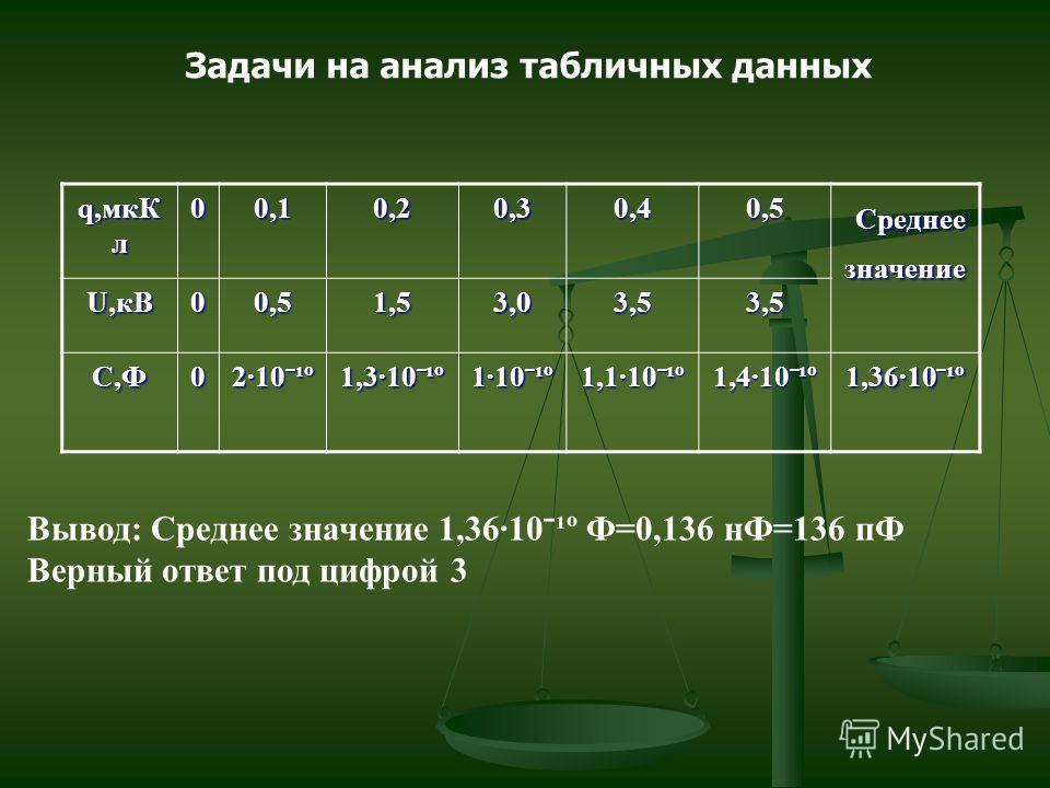 q,мкК л 00,10,20,30,40,5 Среднее значение Среднее значение U,кВ 00,51,53,03,53,5 С,Ф0 2·10ˉ¹º 1,3·10ˉ¹º 1·10ˉ¹º 1,1·10ˉ¹º 1,4·10ˉ¹º 1,36·10ˉ¹º Задачи на анализ табличных данных Вывод: Среднее значение 1,36·10ˉ¹º Ф=0,136 нФ=136 пФ Верный ответ под циф