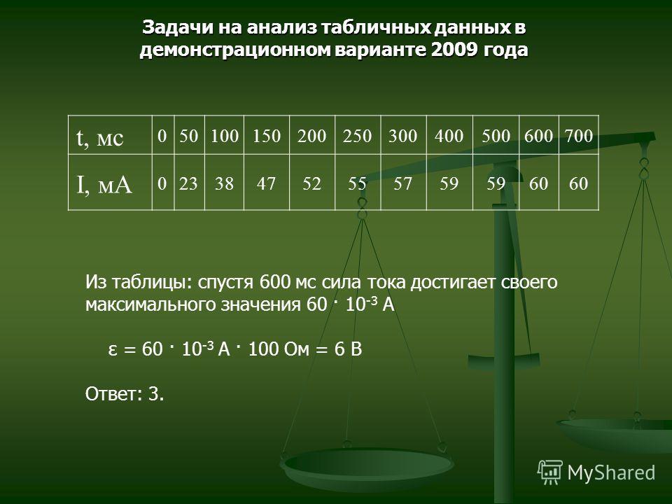 Задачи на анализ табличных данных в демонстрационном варианте 2009 года t, мс 050100150200250300400500600700 I, мА 023384752555759 60 Из таблицы: спустя 600 мс сила тока достигает своего максимального значения 60 · 10 -3 А ε = 60 · 10 -3 А · 100 Ом =