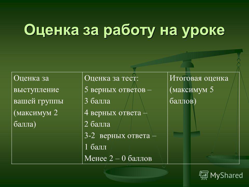 Оценка за работу на уроке Оценка за выступление вашей группы (максимум 2 балла) Оценка за тест: 5 верных ответов – 3 балла 4 верных ответа – 2 балла 3-2 верных ответа – 1 балл Менее 2 – 0 баллов Итоговая оценка (максимум 5 баллов)