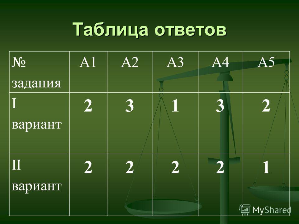 задания А1А2А3А4А5 I вариант 23132 II вариант 22221 Таблица ответов