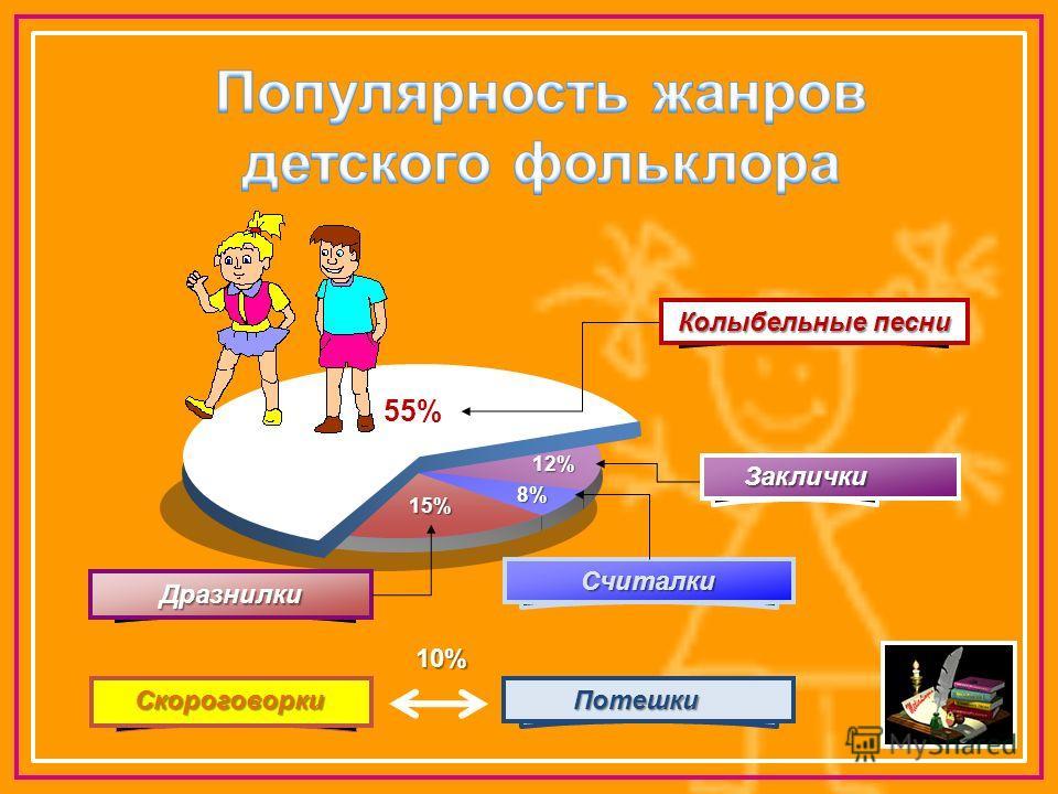 8%8%8%8% 12% 55% 15% Колыбельные песни Считалки Дразнилки Click to add T Заклички Заклички СкороговоркиПотешки 10%